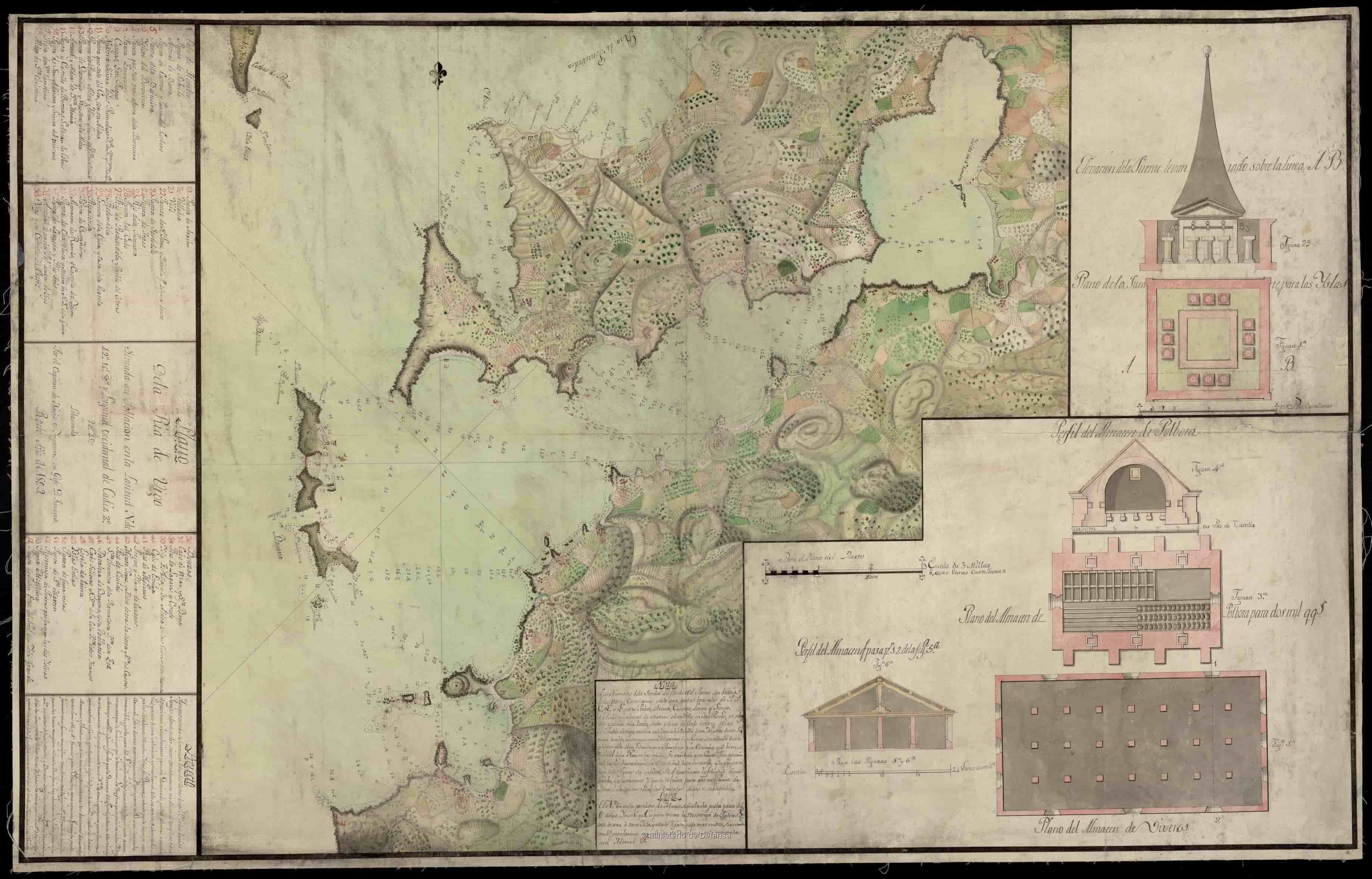 Ría de Vigo e illas Cíes. Exemplo proxectos de fortificación 1809